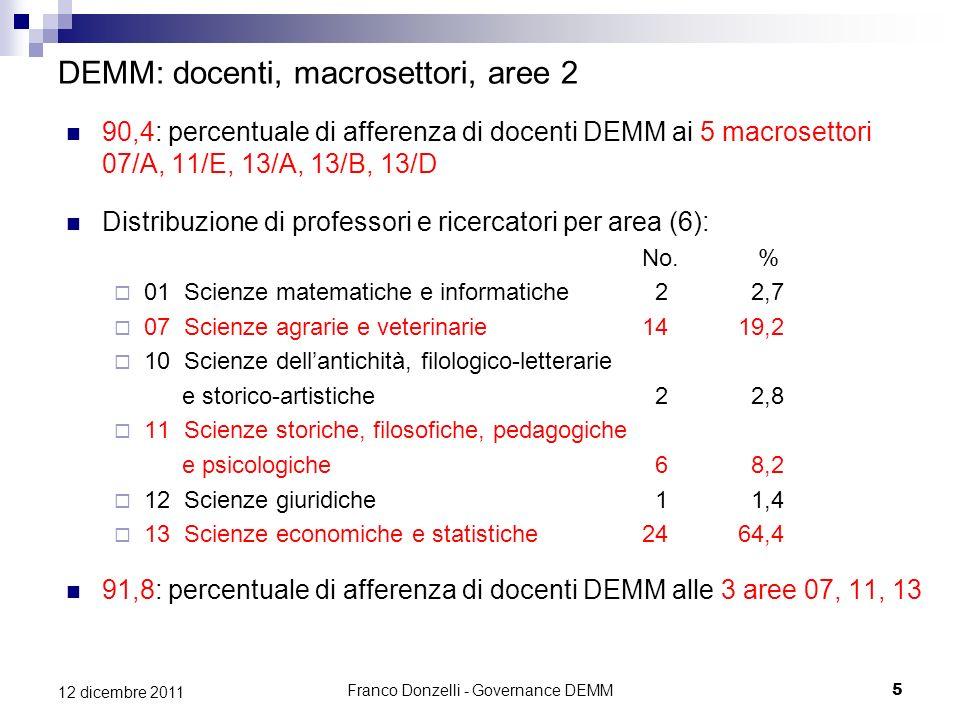 Franco Donzelli - Governance DEMM5 12 dicembre 2011 DEMM: docenti, macrosettori, aree 2 90,4: percentuale di afferenza di docenti DEMM ai 5 macrosetto