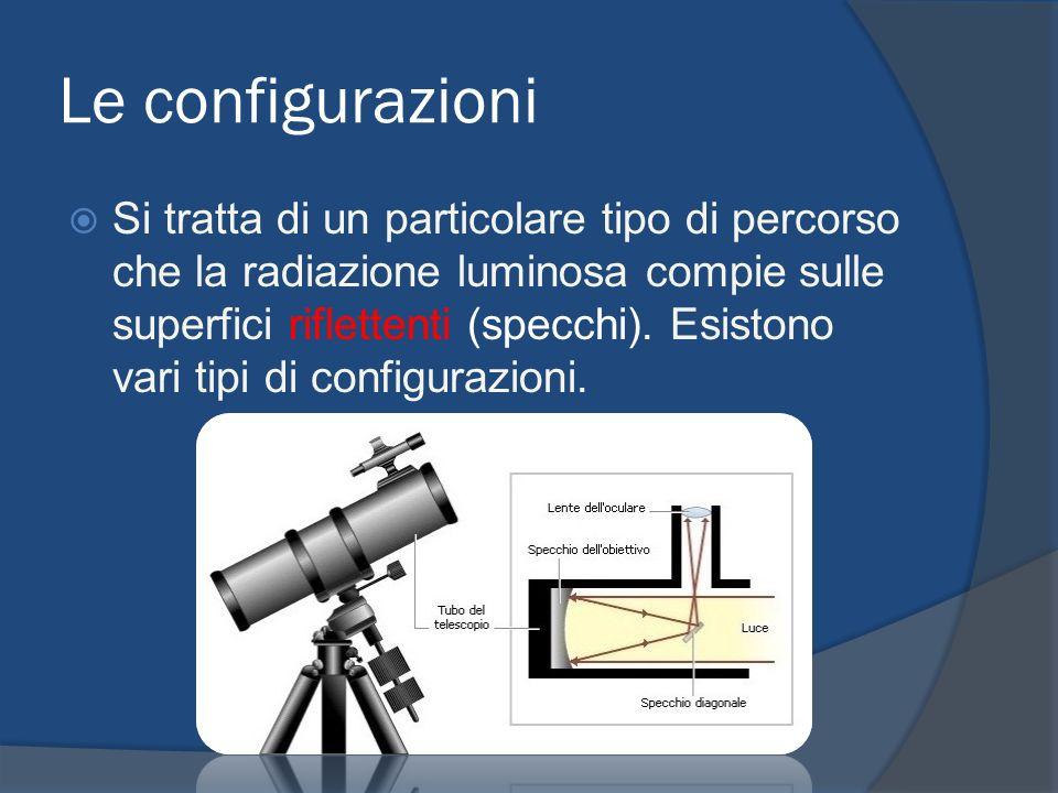 Le configurazioni Si tratta di un particolare tipo di percorso che la radiazione luminosa compie sulle superfici riflettenti (specchi). Esistono vari