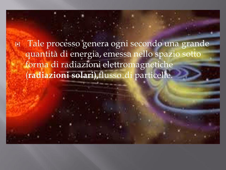 Tale processo genera ogni secondo una grande quantità di energia, emessa nello spazio sotto forma di radiazioni elettromagnetiche ( radiazioni solari)
