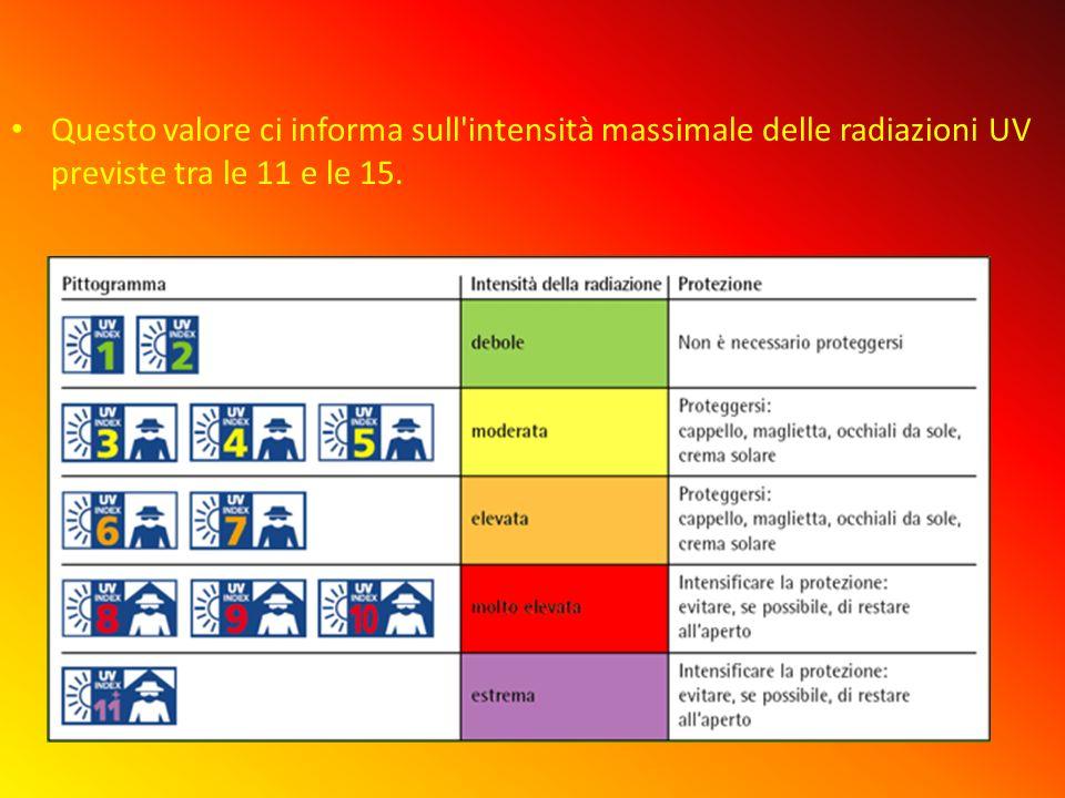 Questo valore ci informa sull intensità massimale delle radiazioni UV previste tra le 11 e le 15.