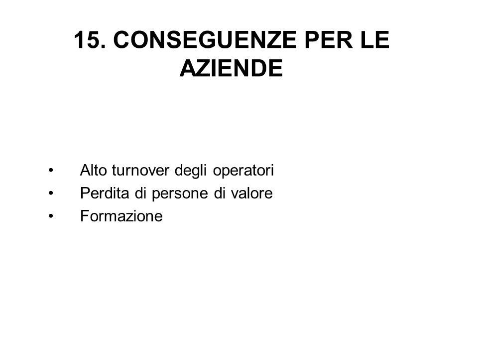 15. CONSEGUENZE PER LE AZIENDE Alto turnover degli operatori Perdita di persone di valore Formazione