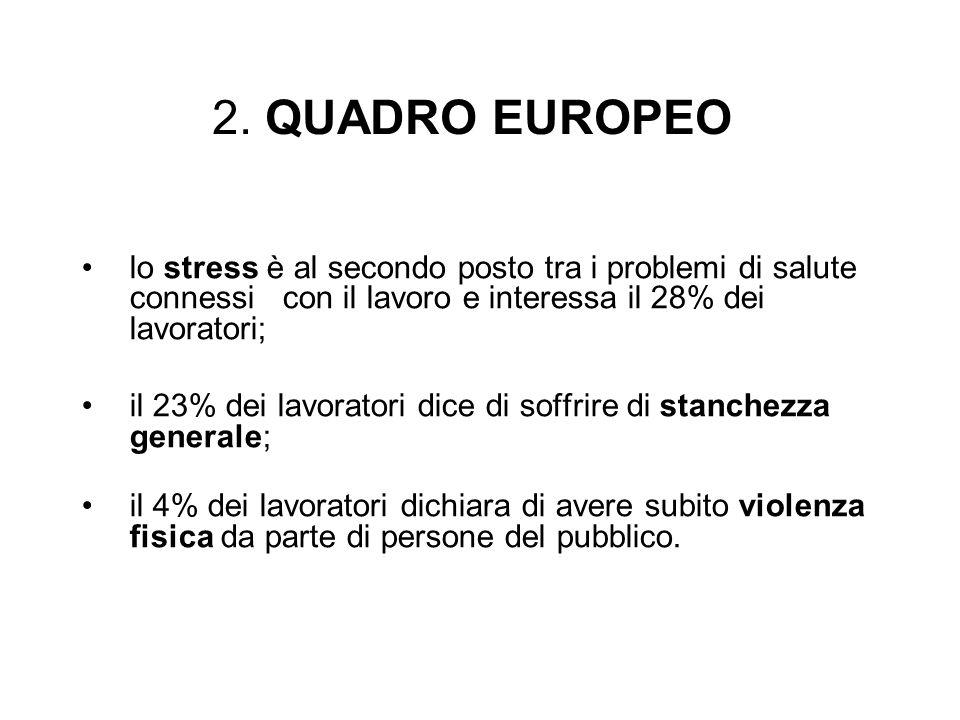 2. QUADRO EUROPEO lo stress è al secondo posto tra i problemi di salute connessi con il lavoro e interessa il 28% dei lavoratori; il 23% dei lavorator