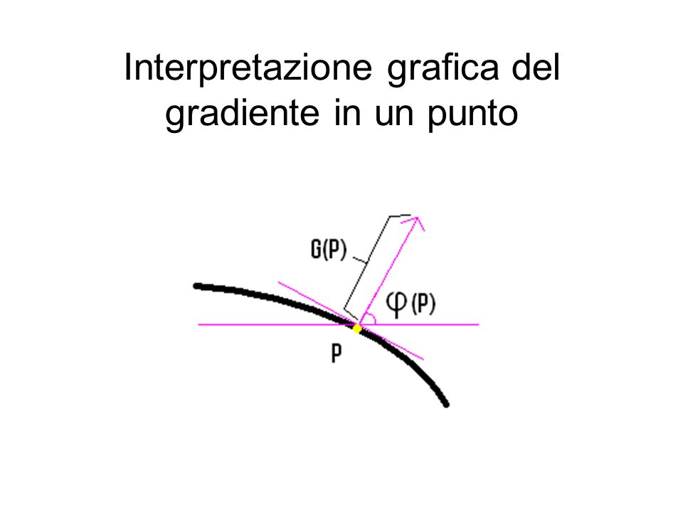 Interpretazione grafica del gradiente in un punto