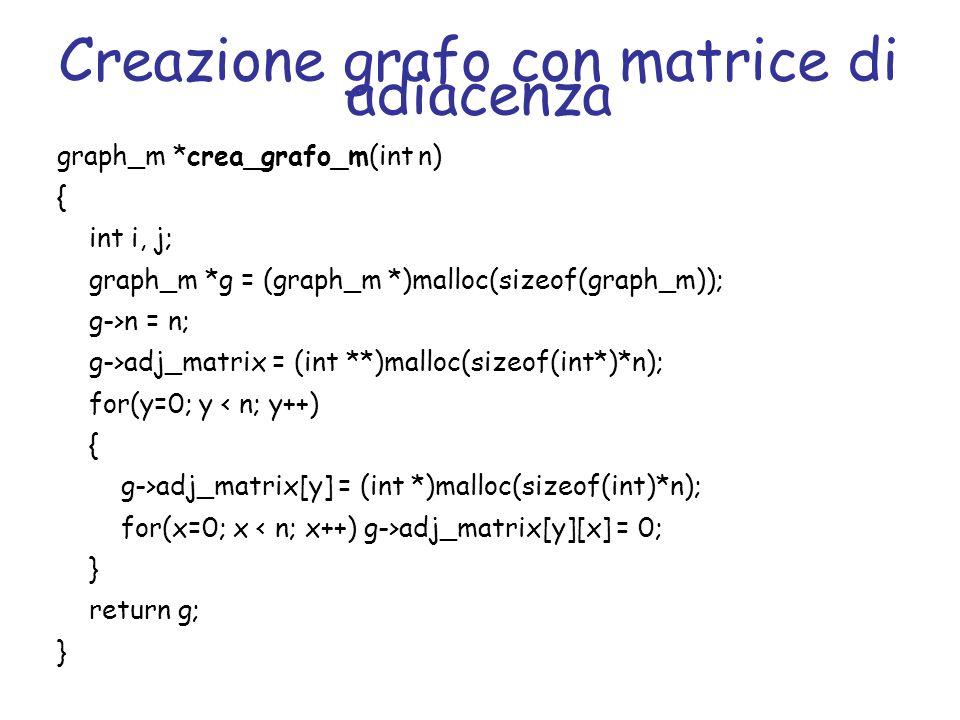 Creazione grafo con liste di adiacenza graph_l *crea_grafo_l(int n) { int i; graph_l *g = (graph_l *)malloc(sizeof(graph_l)); g->n = n; g->adj_list = (list **)malloc(sizeof(list *)*n); for(y=0; y adj_list[y] = NULL; return g; }