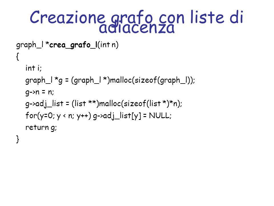 Creazione grafo con liste di adiacenza graph_l *crea_grafo_l(int n) { int i; graph_l *g = (graph_l *)malloc(sizeof(graph_l)); g->n = n; g->adj_list =