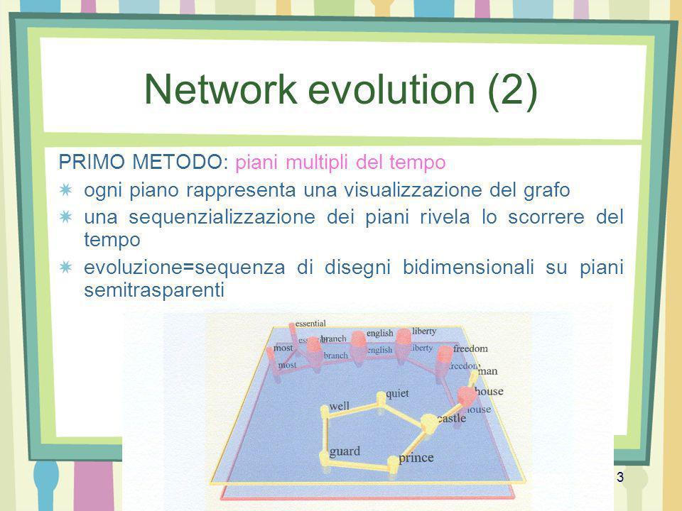 Prof.ssa Tiziana Calamoneri Algoritmi per la visualizzazione 3 Network evolution (2) PRIMO METODO: piani multipli del tempo ogni piano rappresenta una
