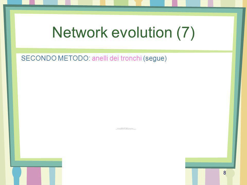 Prof.ssa Tiziana Calamoneri Algoritmi per la visualizzazione 8 Network evolution (7) SECONDO METODO: anelli dei tronchi (segue)