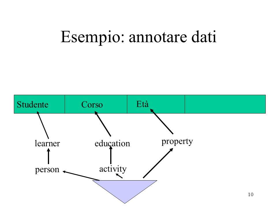 10 Esempio: annotare dati StudenteCorso Età learner person education activity property