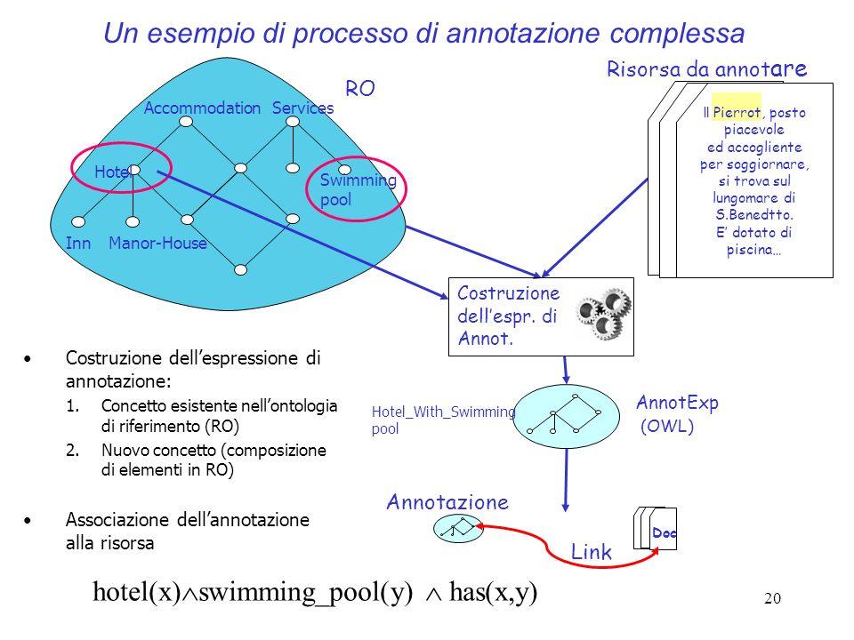 20 Costruzione dellespressione di annotazione: 1.Concetto esistente nellontologia di riferimento (RO) 2.Nuovo concetto (composizione di elementi in RO
