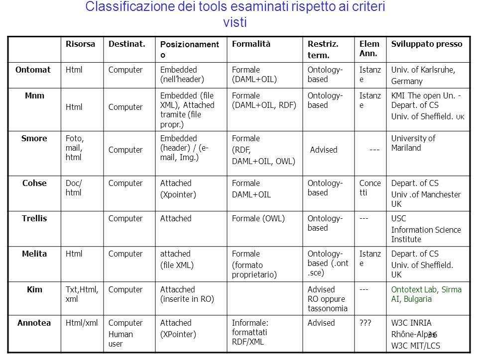 36 Classificazione dei tools esaminati rispetto ai criteri visti RisorsaDestinat. Posizionament o FormalitàRestriz. term. Elem Ann. Sviluppato presso
