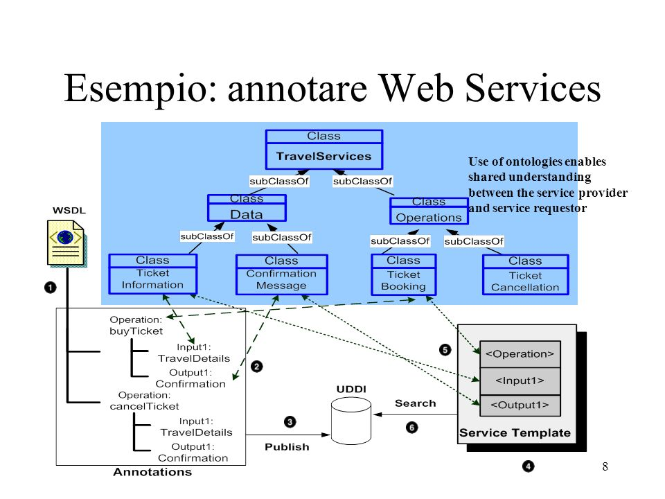 8 Esempio: annotare Web Services Use of ontologies enables shared understanding between the service provider and service requestor