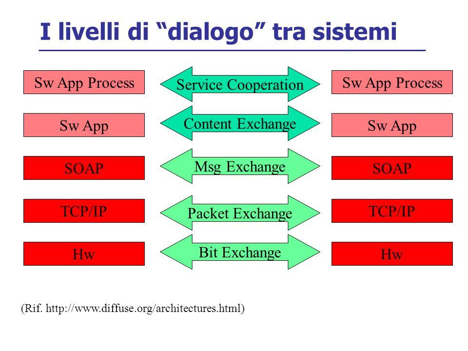 I livelli di dialogo tra sistemi Hw Bit Exchange Packet Exchange Msg Exchange Service Cooperation Hw TCP/IP SOAP Sw App Sw App Process Content Exchange TCP/IP SOAP Sw App Sw App Process (Rif.
