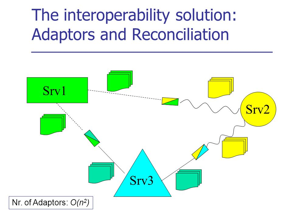 The interoperability problem among software applications Srv 1 Srv3 Srv2 Different terminology Different data structure Different data organization