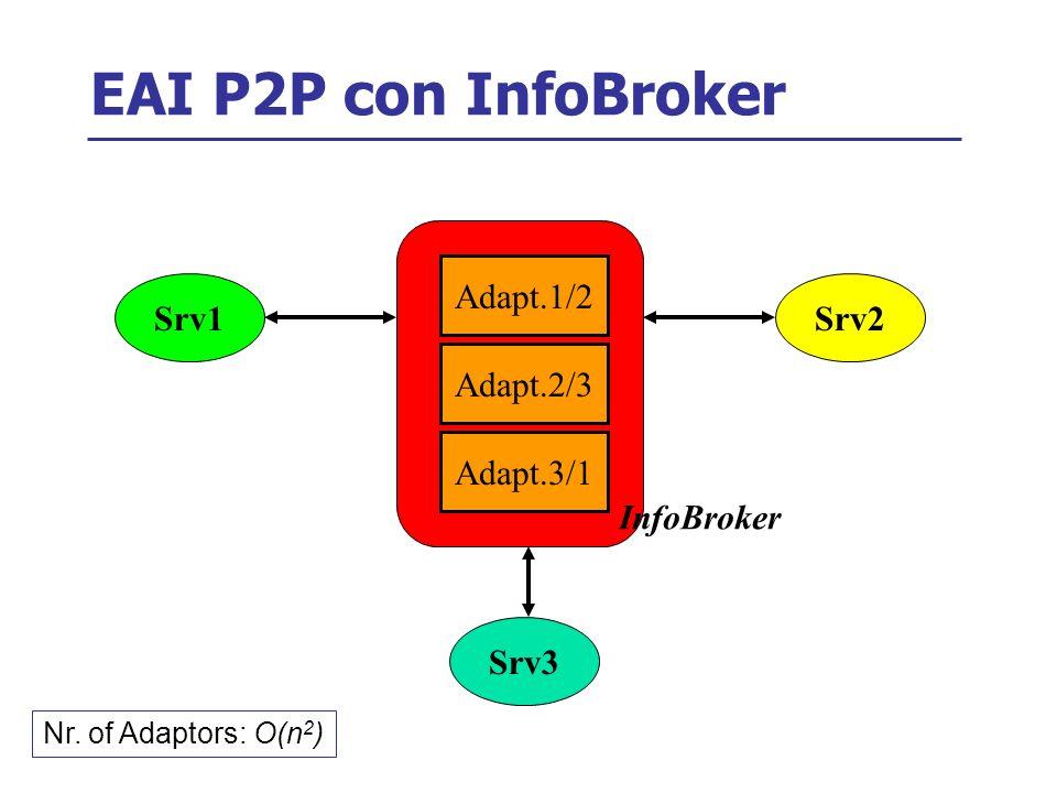 EAI P2P con InfoBroker Srv1Srv2 Srv3 Adapt.1/2 Adapt.2/3 Adapt.3/1 InfoBroker Nr.
