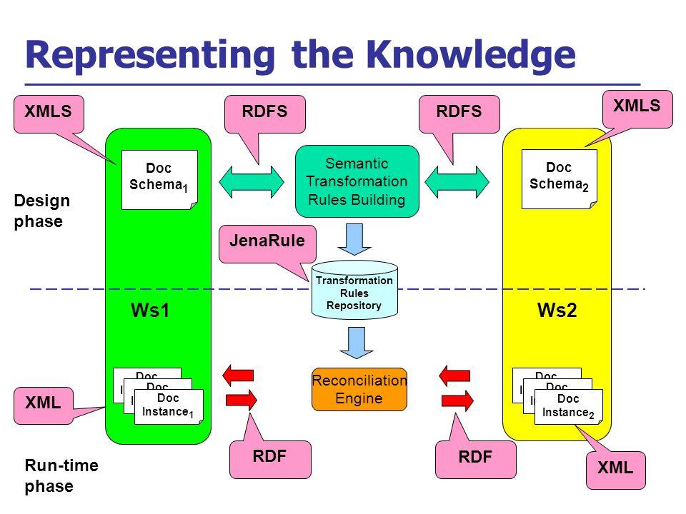 Representing the Knowledge Reconciliation Engine Doc Instance A Doc Instance A Doc Instance 1 Doc Instance A Doc Instance A Doc Instance 2 Transformation Rules Repository Run-time phase Design phase Ws2 Doc Schema 2 Semantic Transformation Rules Building Doc Schema 1 Ws1 XMLS RDFS RDF JenaRule XML