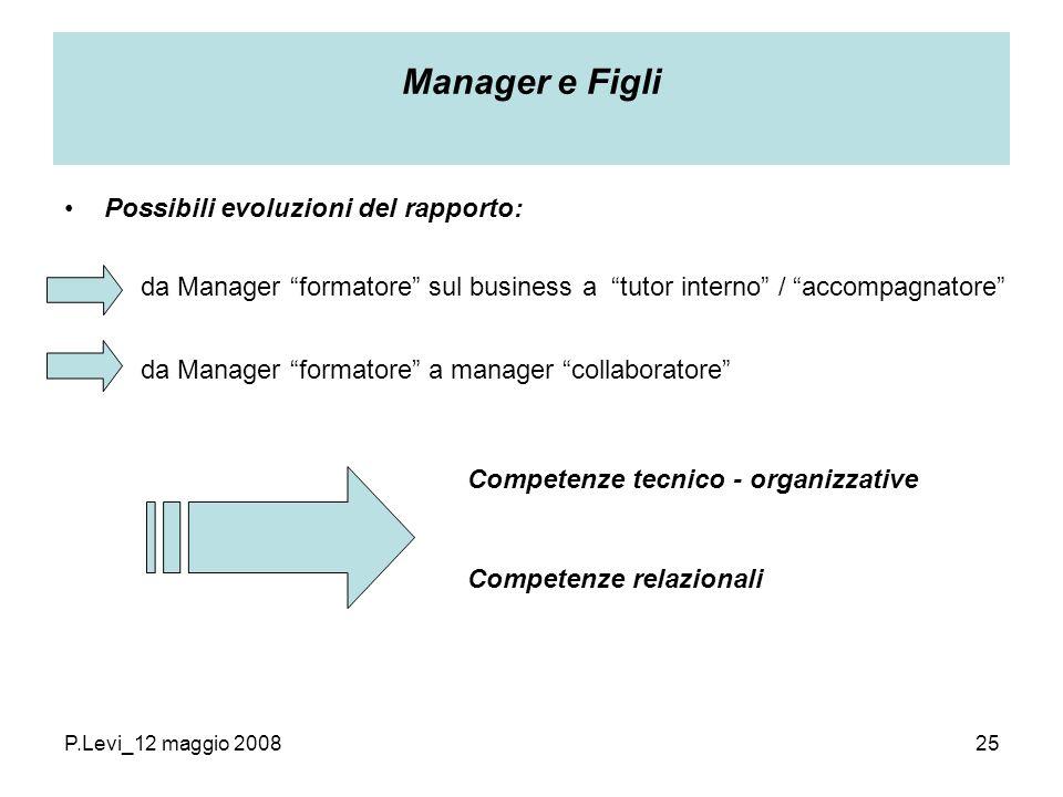 P.Levi_12 maggio 200825 Manager e Figli Possibili evoluzioni del rapporto: da Manager formatore sul business a tutor interno / accompagnatore da Manager formatore a manager collaboratore Competenze tecnico - organizzative Competenze relazionali