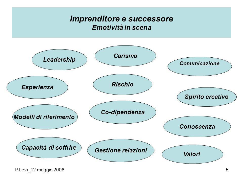 P.Levi_12 maggio 20085 Imprenditore e successore Emotività in scena Leadership Carisma Esperienza Conoscenza Modelli di riferimento Co-dipendenza Gestione relazioni Valori Comunicazione Rischio Capacità di soffrire Spirito creativo