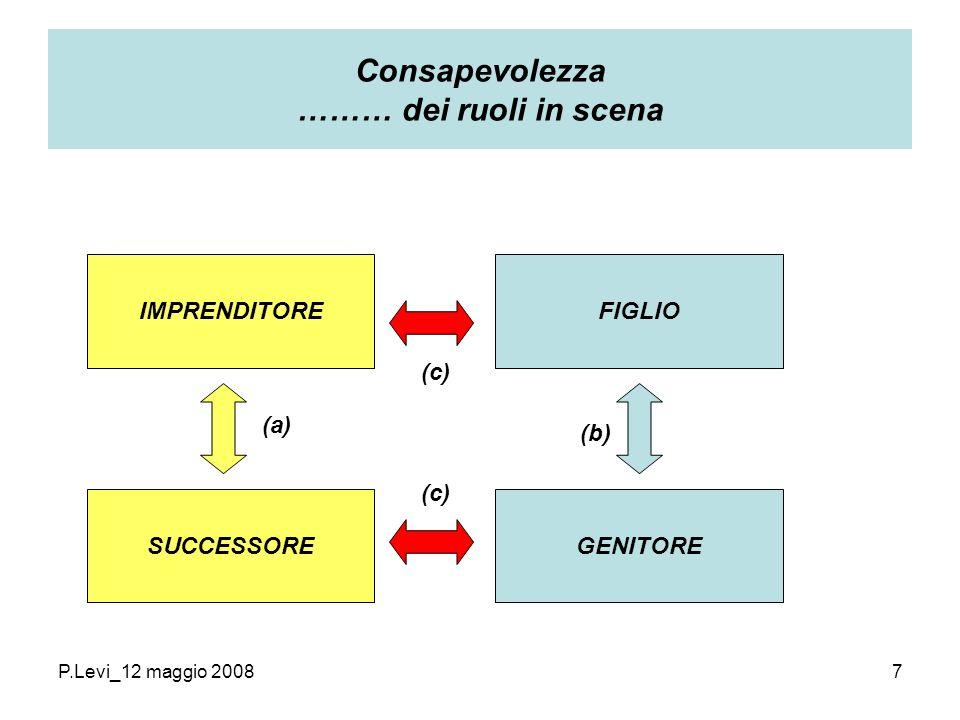 7 Consapevolezza ……… dei ruoli in scena FIGLIOIMPRENDITORE SUCCESSOREGENITORE (a) (b) (c)