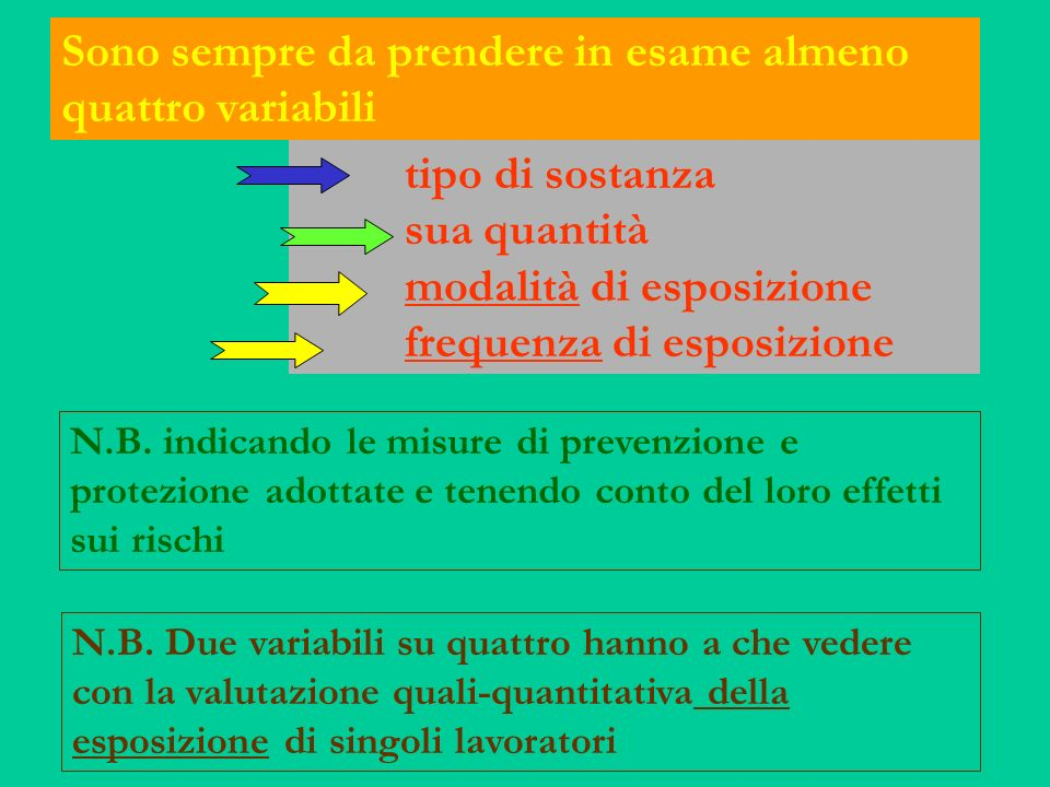 tipo di sostanza sua quantità modalità di esposizione frequenza di esposizione Sono sempre da prendere in esame almeno quattro variabili N.B. indicand