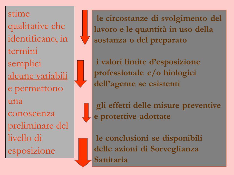 le circostanze di svolgimento del lavoro e le quantità in uso della sostanza o del preparato i valori limite desposizione professionale c/o biologici