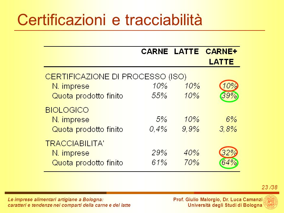 /38 Le imprese alimentari artigiane a Bologna: caratteri e tendenze nei comparti della carne e del latte Prof.