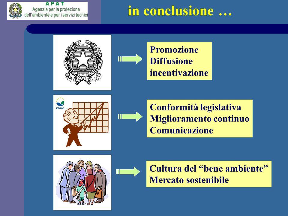 in conclusione … Promozione Diffusione incentivazione Conformità legislativa Miglioramento continuo Comunicazione Cultura del bene ambiente Mercato so