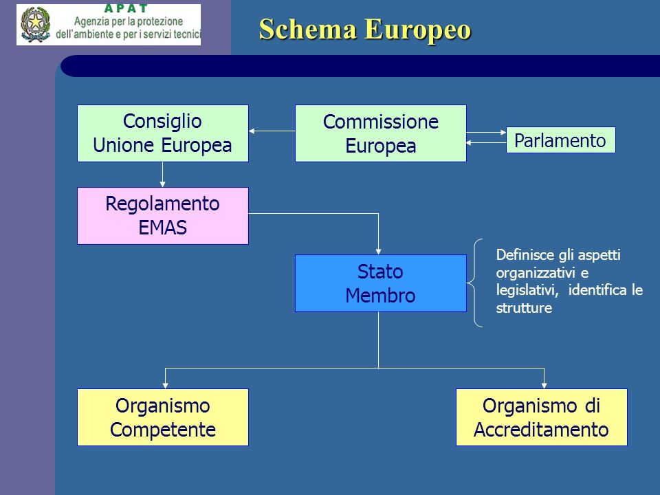 Definisce gli aspetti organizzativi e legislativi, identifica le strutture Consiglio Unione Europea Commissione Europea Parlamento Regolamento EMAS St