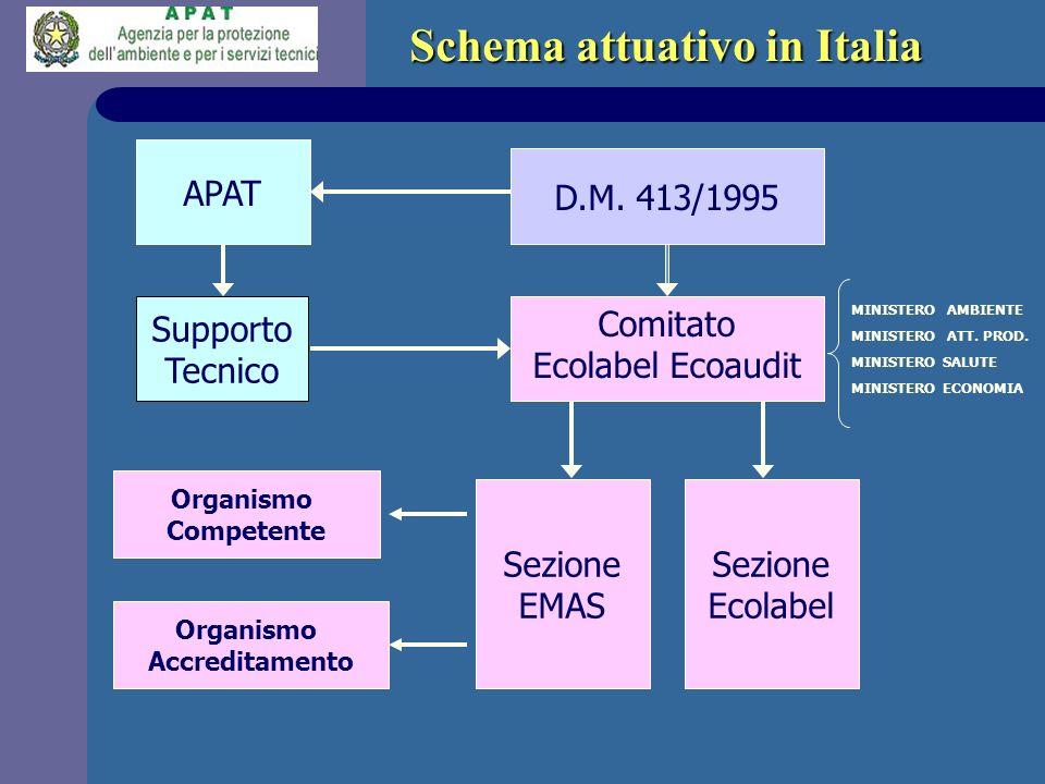 Comitato Ecolabel Ecoaudit Supporto Tecnico APAT MINISTERO AMBIENTE MINISTERO ATT. PROD. MINISTERO SALUTE MINISTERO ECONOMIA D.M. 413/1995 Sezione EMA