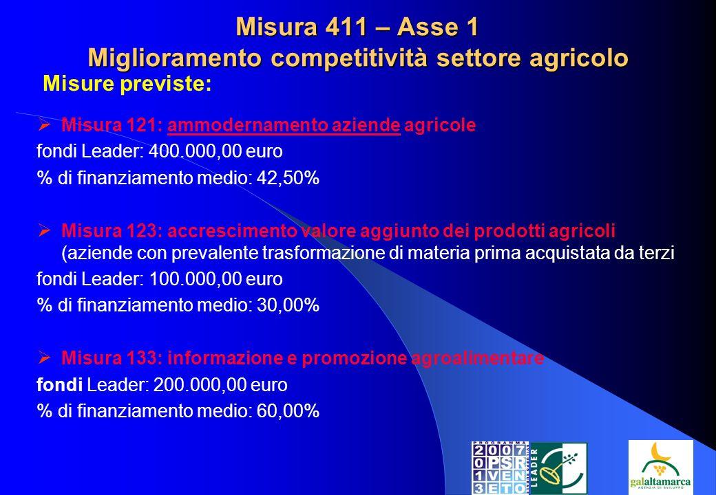 Misura 411 – Asse 1 Miglioramento competitività settore agricolo Misura 121: ammodernamento aziende agricole fondi Leader: 400.000,00 euro % di finanziamento medio: 42,50% Misura 123: accrescimento valore aggiunto dei prodotti agricoli (aziende con prevalente trasformazione di materia prima acquistata da terzi fondi Leader: 100.000,00 euro % di finanziamento medio: 30,00% Misura 133: informazione e promozione agroalimentare fondi Leader: 200.000,00 euro % di finanziamento medio: 60,00% Misure previste: