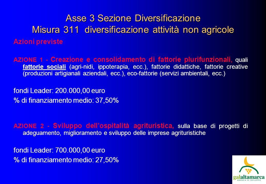Asse 3 Sezione Diversificazione Misura 311 diversificazione attività non agricole Azioni previste AZIONE 1 - Creazione e consolidamento di fattorie plurifunzionali, quali fattorie sociali (agri-nidi, ippoterapia, ecc.), fattorie didattiche, fattorie creative (produzioni artigianali aziendali, ecc.), eco-fattorie (servizi ambientali, ecc.) fondi Leader: 200.000,00 euro % di finanziamento medio: 37,50% AZIONE 2 - Sviluppo dellospitalità agrituristica, sulla base di progetti di adeguamento, miglioramento e sviluppo delle imprese agrituristiche fondi Leader: 700.000,00 euro % di finanziamento medio: 27,50%