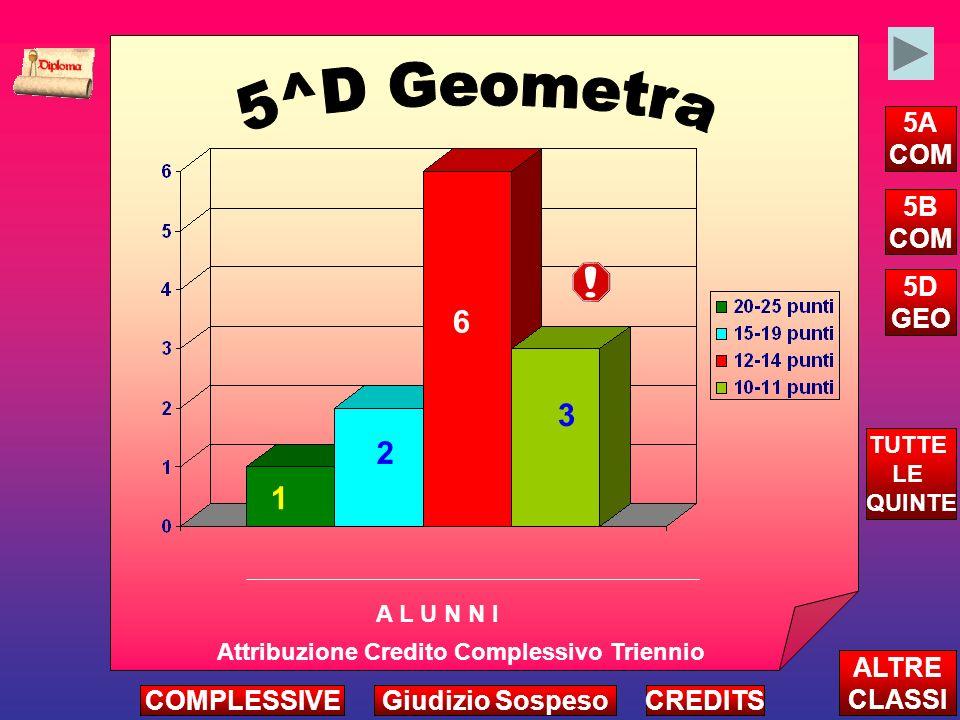 2 6 3 Attribuzione Credito Complessivo Triennio A L U N N I ALTRE CLASSI TUTTE LE QUINTE CREDITS 1 COMPLESSIVEGiudizio Sospeso 5A COM 5B COM 5D GEO