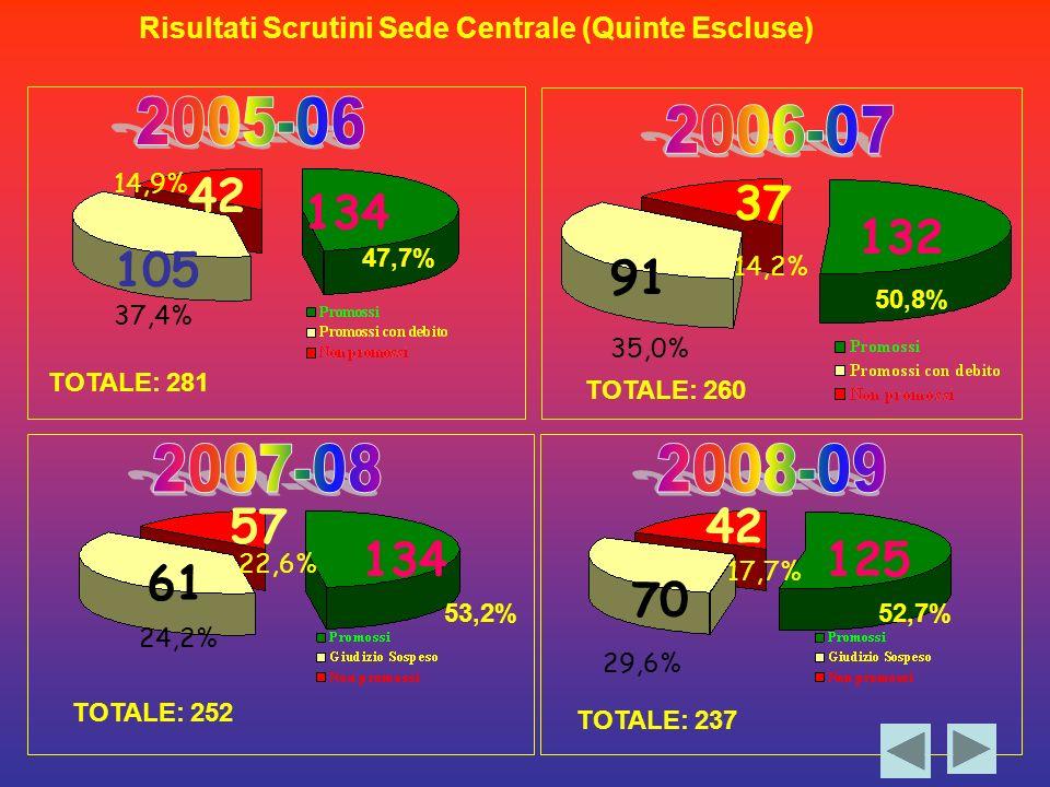 140 42 134 105 47,7% 37,4% 14,9% TOTALE: 281 132 91 37 50,8% 35,0% 14,2% 57 134 61 53,2% 24,2% 22,6% TOTALE: 260 TOTALE: 252 Risultati Scrutini Sede Centrale (Quinte Escluse) 125 70 42 TOTALE: 237 29,6% 17,7% 52,7%