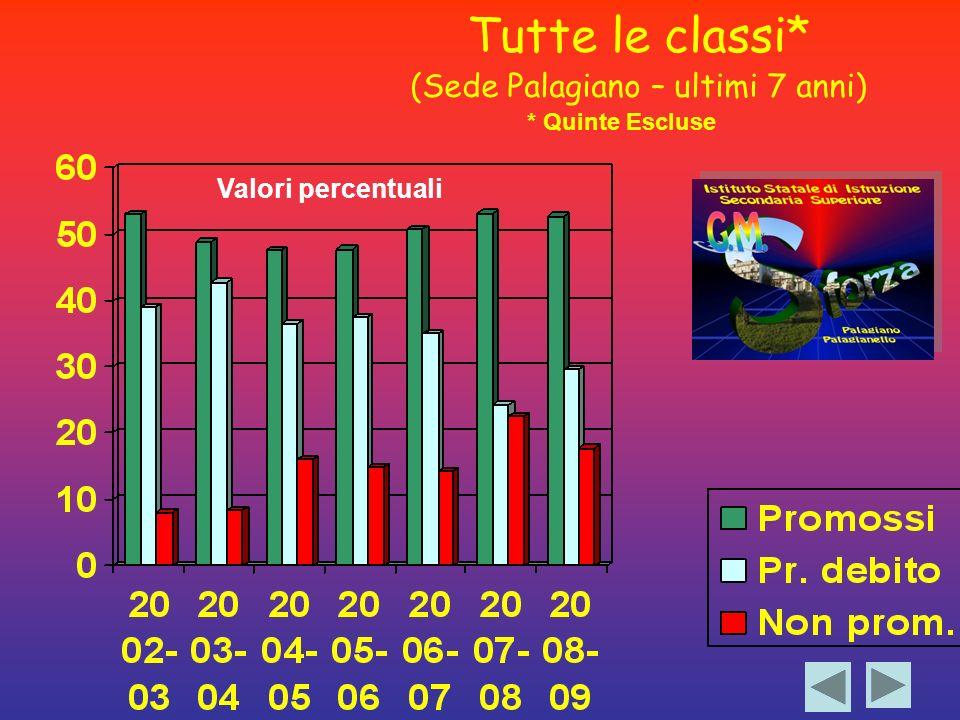 Tutte le classi* (Sede Palagiano – ultimi 7 anni) * Quinte Escluse Valori percentuali