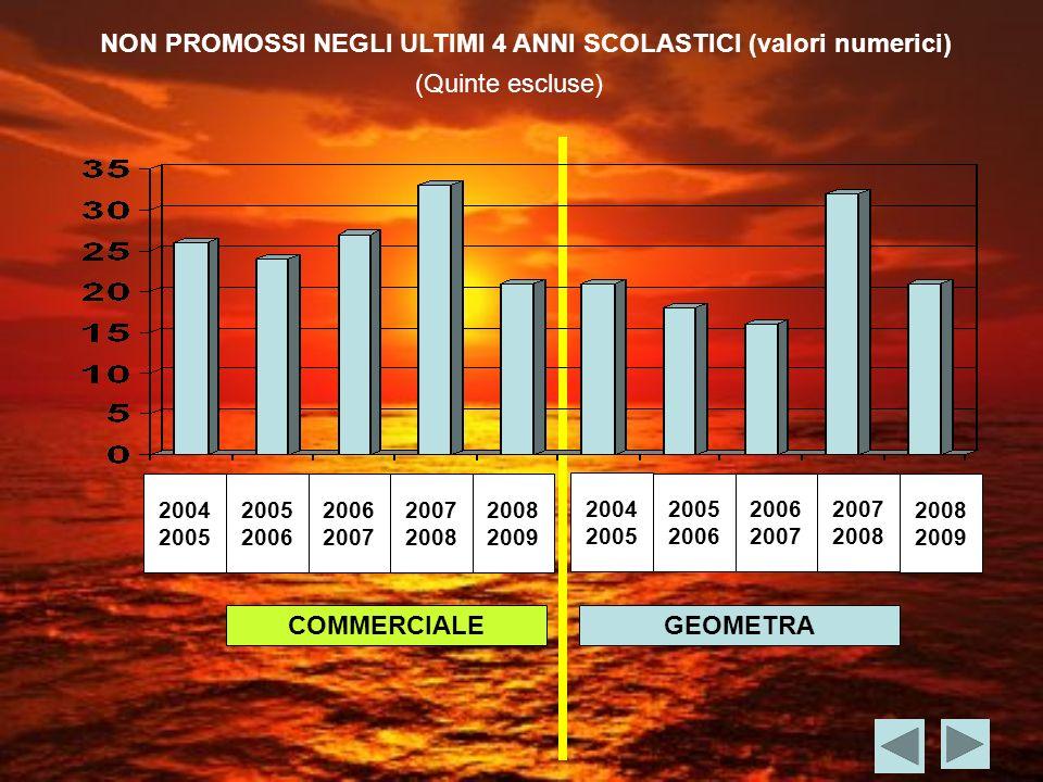 COMMERCIALEGEOMETRA NON PROMOSSI NEGLI ULTIMI 4 ANNI SCOLASTICI (valori numerici) (Quinte escluse) 2004 2005 2006 2007 2008 2004 2005 2006 2007 2008 2009 2008 2009