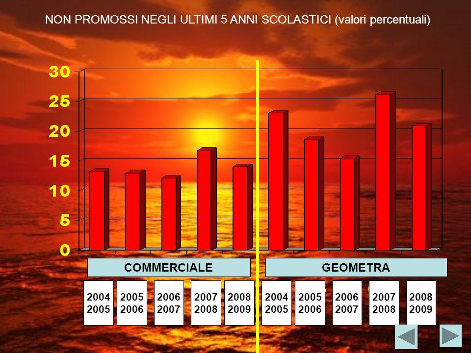 COMMERCIALEGEOMETRA NON PROMOSSI NEGLI ULTIMI 5 ANNI SCOLASTICI (valori percentuali) 2004 2005 2006 2007 2008 2004 2005 2006 2007 2008 2009 2008 2009