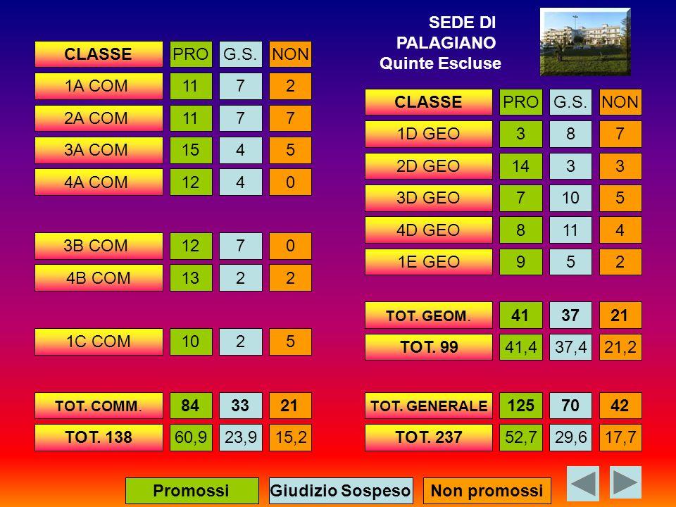 CLASSEPROG.S.NON 1A COM1172 2A COM1177 3A COM1545 4A COM1240 3B COM1270 4B COM1322 1C COM1025 TOT.