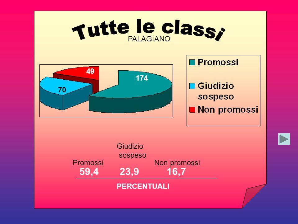 59,423,916,7 PERCENTUALI Promossi Giudizio sospeso Non promossi 174 70 49 PALAGIANO