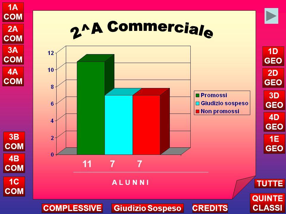 1A 2A 3A 4A 1B 3B 4B 6 4 0 0 3 4 3 a.s. 2008/09 Alunni con giudizio sospeso Sede di Palagianello 20