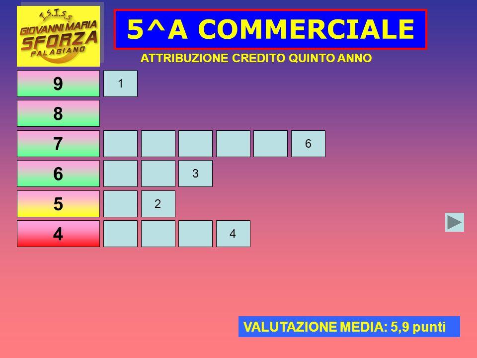 9 8 7 6 5 4 5^A COMMERCIALE 3 ATTRIBUZIONE CREDITO QUINTO ANNO VALUTAZIONE MEDIA: 5,9 punti 1 2 4 6