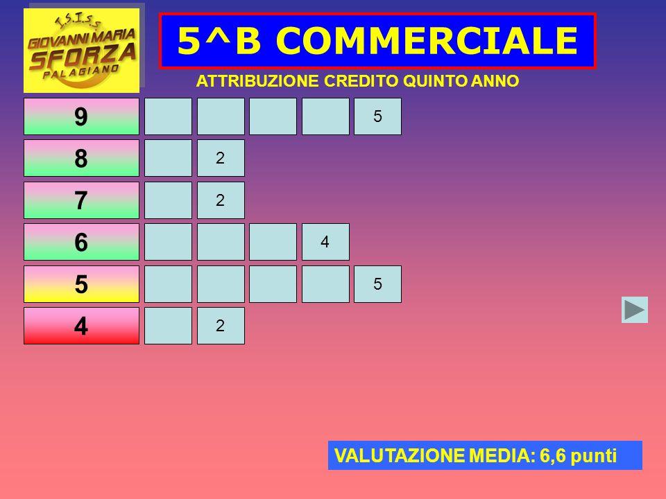 9 8 7 6 5 4 5^B COMMERCIALE ATTRIBUZIONE CREDITO QUINTO ANNO VALUTAZIONE MEDIA: 6,6 punti 2 4 2 5 2 5