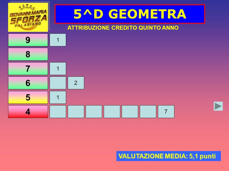 9 8 7 6 5 4 5^D GEOMETRA ATTRIBUZIONE CREDITO QUINTO ANNO VALUTAZIONE MEDIA: 5,1 punti 1 1 2 1 7