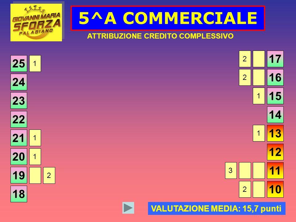 25 5^A COMMERCIALE ATTRIBUZIONE CREDITO COMPLESSIVO VALUTAZIONE MEDIA: 15,7 punti 24 23 22 21 20 19 18 17 16 15 14 13 12 11 10 1 1 2 2 1 1 2 1 3 2