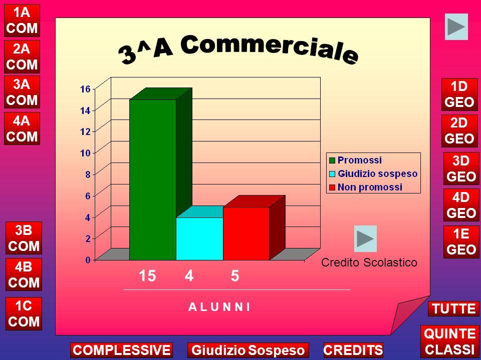 7 8 4 Attribuzione Credito Complessivo Triennio A L U N N I ALTRE CLASSI TUTTE LE QUINTE CREDITS 1 COMPLESSIVEGiudizio Sospeso 5A COM 5B COM 5D GEO