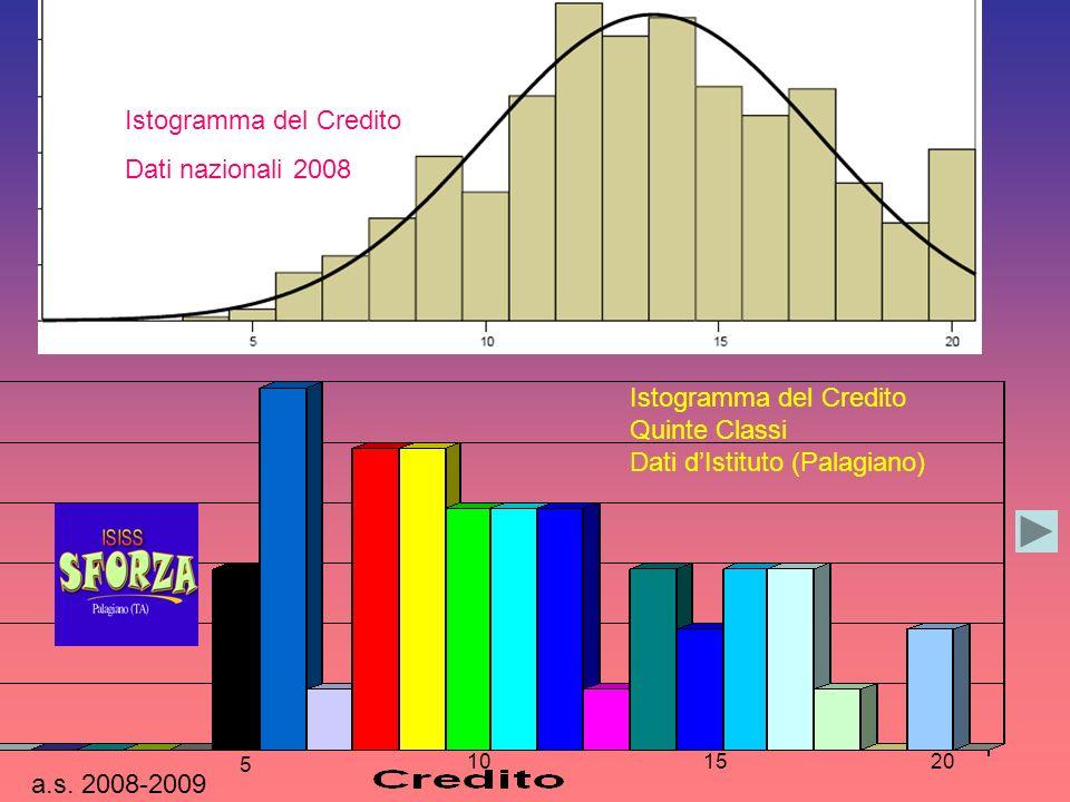 Istogramma del Credito Dati nazionali 2008 a.s.