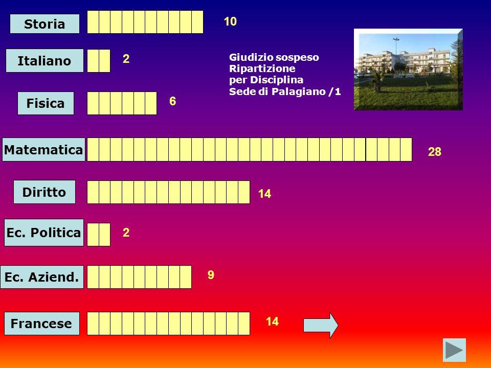 Storia Italiano Fisica Matematica 10 2 6 28 Diritto 14 Ec.