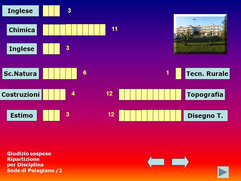 Inglese Chimica Sc.Natura 3 11 6 Costruzioni 4 Estimo 3 Tecn.