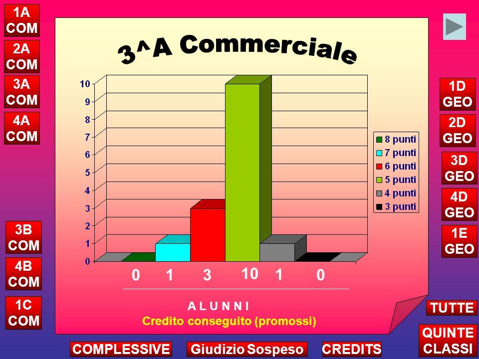 5^D GEOMETRA ATTRIBUZIONE CREDITO COMPLESSIVO 25 VALUTAZIONE MEDIA: 14,3 24 23 22 21 20 19 18 17 16 15 14 13 12 11 10 1 2 1 1 1 1 3 2