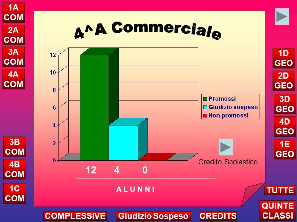 Scienze Italiano Diritto Matematica 5 4 2 15 Inglese 4 Francese 1 Storia 3 St.