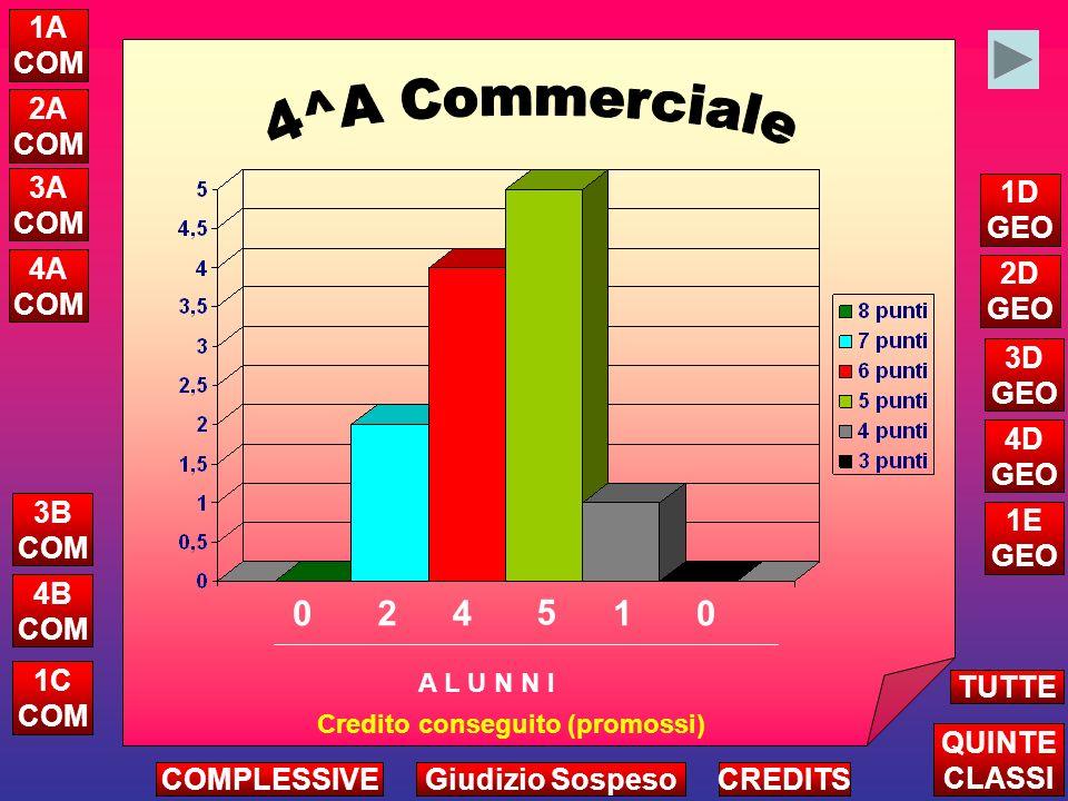 11 17 11 9 Attribuzione Credito Complessivo Triennio A L U N N I ALTRE CLASSI TUTTE LE QUINTE CREDITSCOMPLESSIVEGiudizio Sospeso 5A COM 5B COM 5D GEO