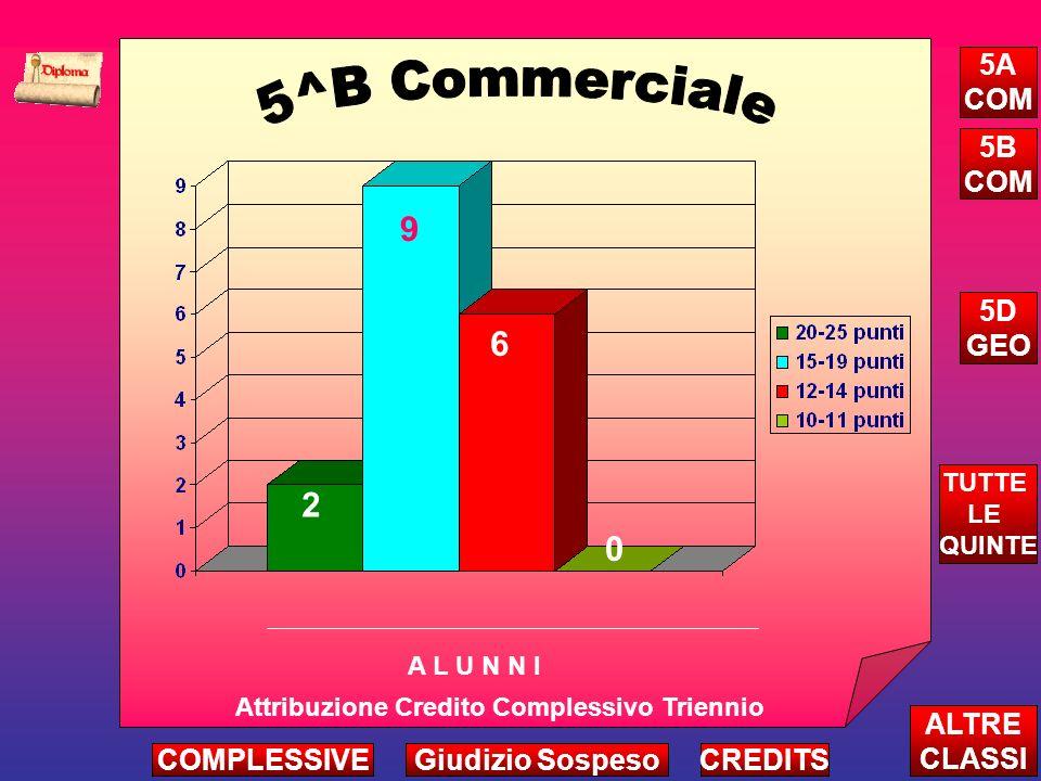 2 9 6 Attribuzione Credito Complessivo Triennio A L U N N I ALTRE CLASSI TUTTE LE QUINTE CREDITS 5A COM 5B COM 5D GEO 0 COMPLESSIVEGiudizio Sospeso
